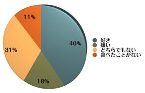 つけ麺好き嫌いグラフ